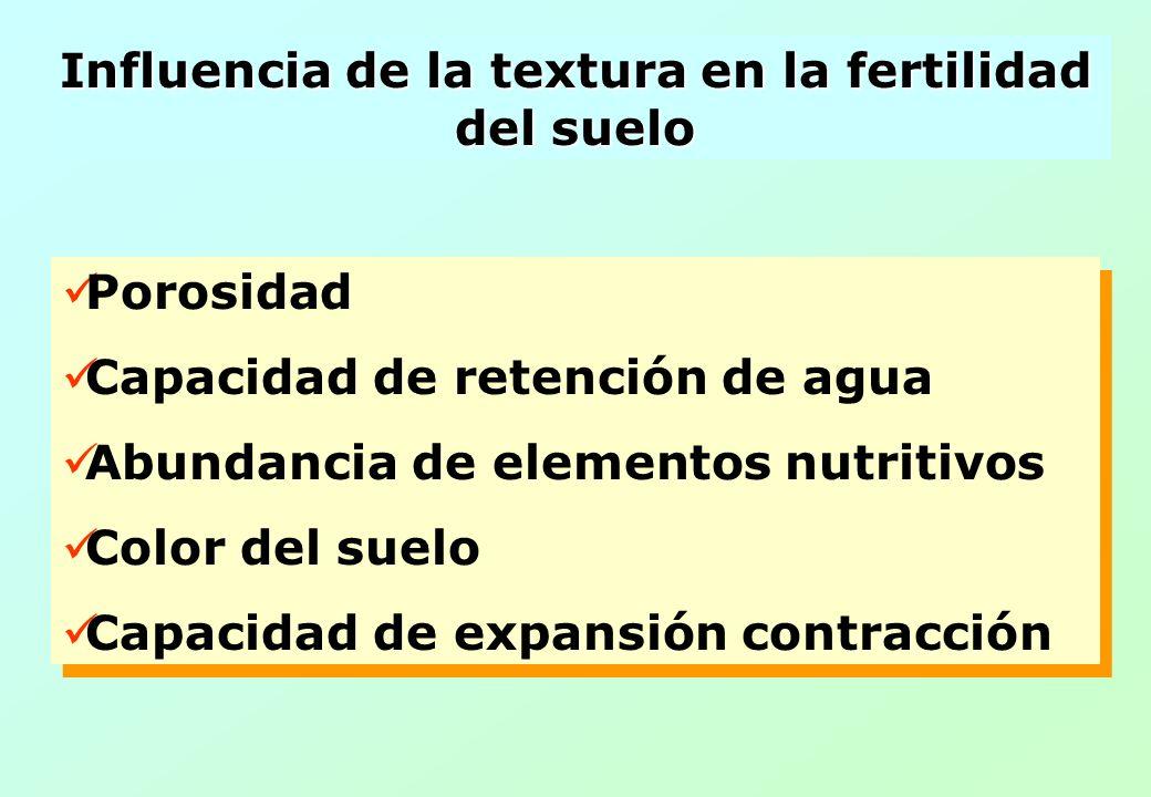 Influencia de la textura en la fertilidad del suelo