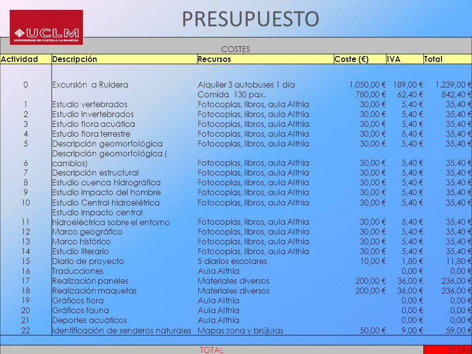 PRESUPUESTO COSTES Actividad Descripción Recursos Coste (€) IVA Total