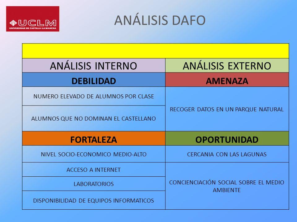 ANÁLISIS DAFO ANÁLISIS INTERNO ANÁLISIS EXTERNO DEBILIDAD AMENAZA