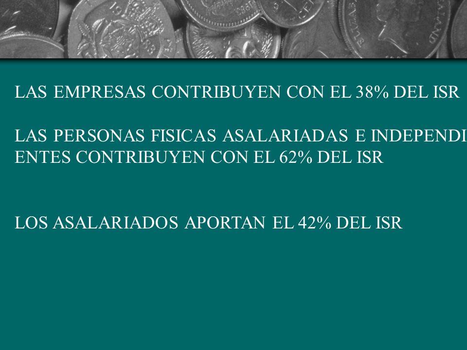 LAS EMPRESAS CONTRIBUYEN CON EL 38% DEL ISR