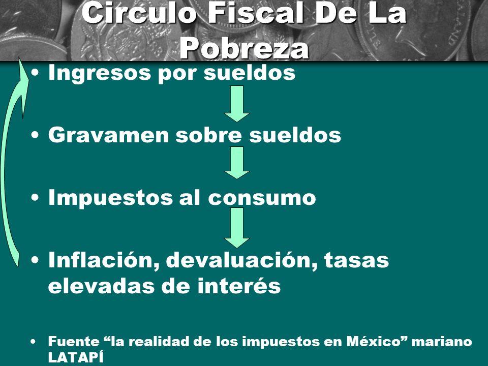Circulo Fiscal De La Pobreza