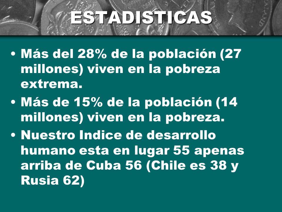 ESTADISTICAS Más del 28% de la población (27 millones) viven en la pobreza extrema. Más de 15% de la población (14 millones) viven en la pobreza.