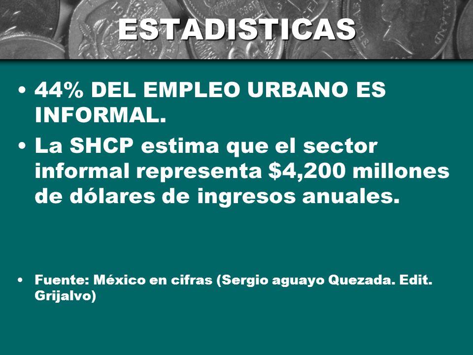 ESTADISTICAS 44% DEL EMPLEO URBANO ES INFORMAL.