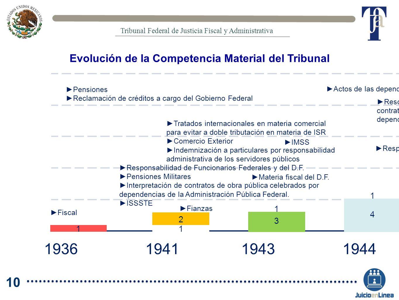 Evolución de la Competencia Material del Tribunal