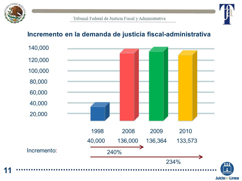 Incremento en la demanda de justicia fiscal-administrativa