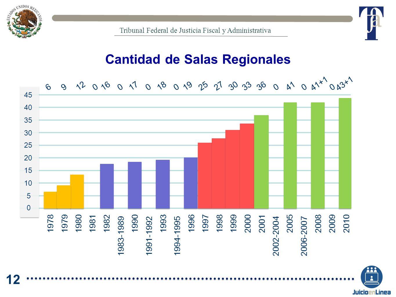 Cantidad de Salas Regionales