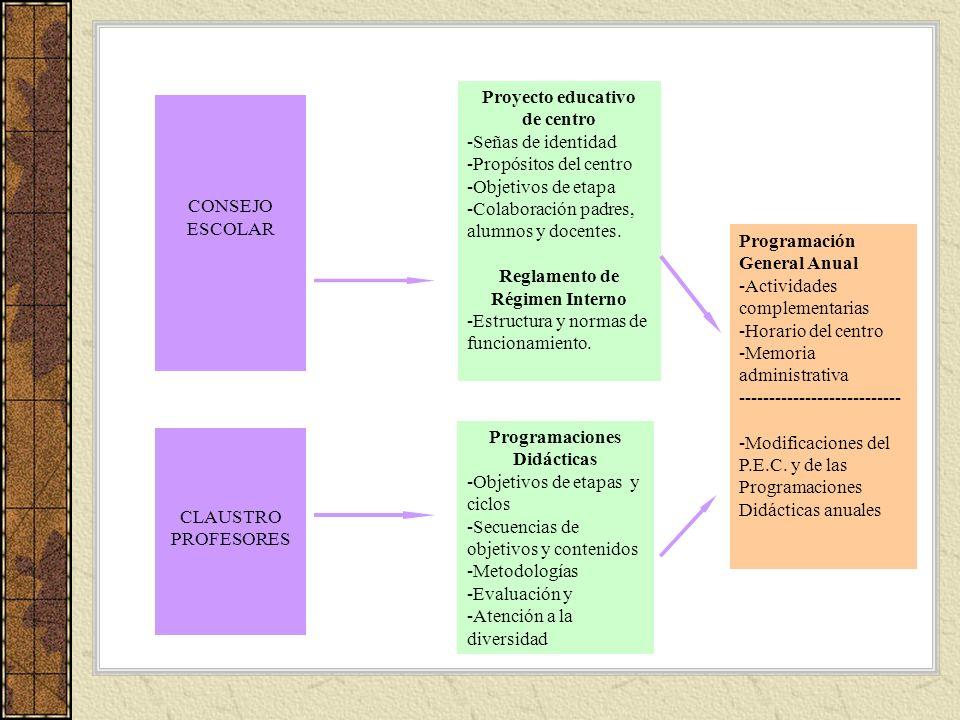 Proyecto educativo de centro. Señas de identidad. Propósitos del centro. Objetivos de etapa. Colaboración padres,