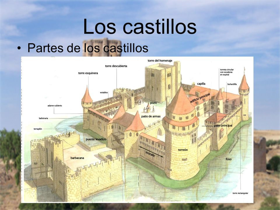 Los castillos Partes de los castillos