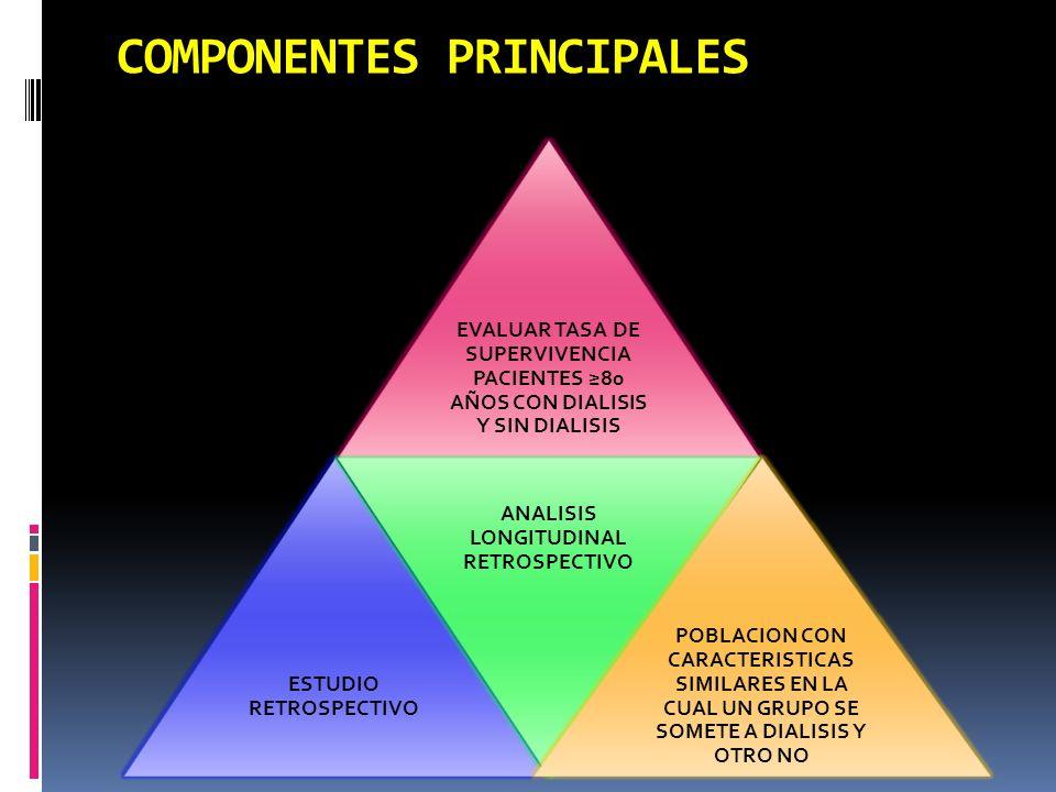 COMPONENTES PRINCIPALES