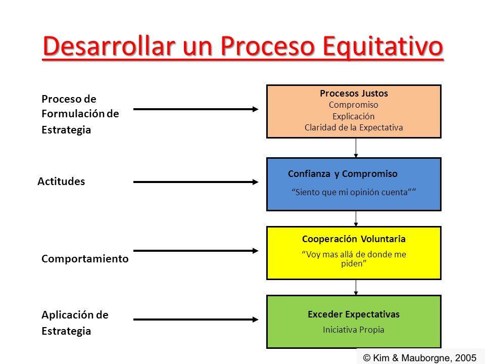 Desarrollar un Proceso Equitativo