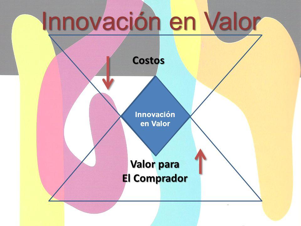 Innovación en Valor Costos Innovación en Valor Valor para El Comprador