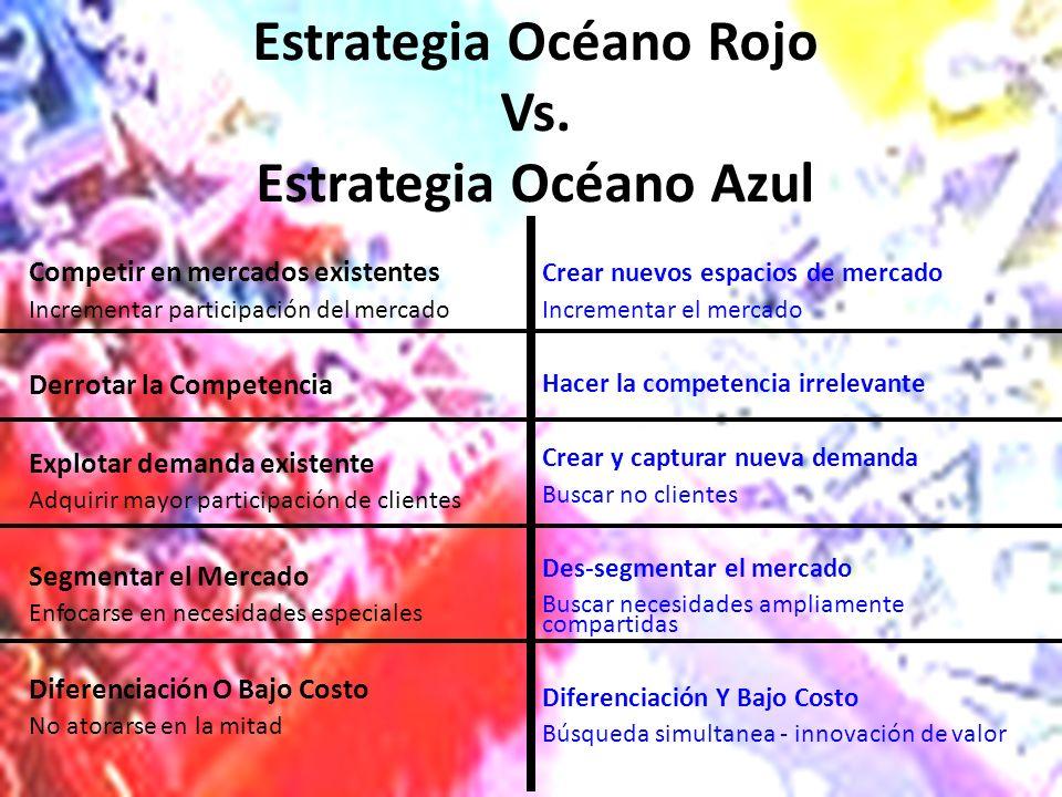 Estrategia Océano Rojo Vs. Estrategia Océano Azul
