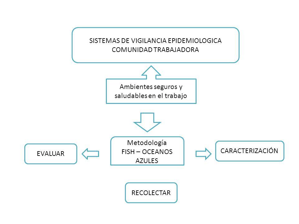 SISTEMAS DE VIGILANCIA EPIDEMIOLOGICA COMUNIDAD TRABAJADORA