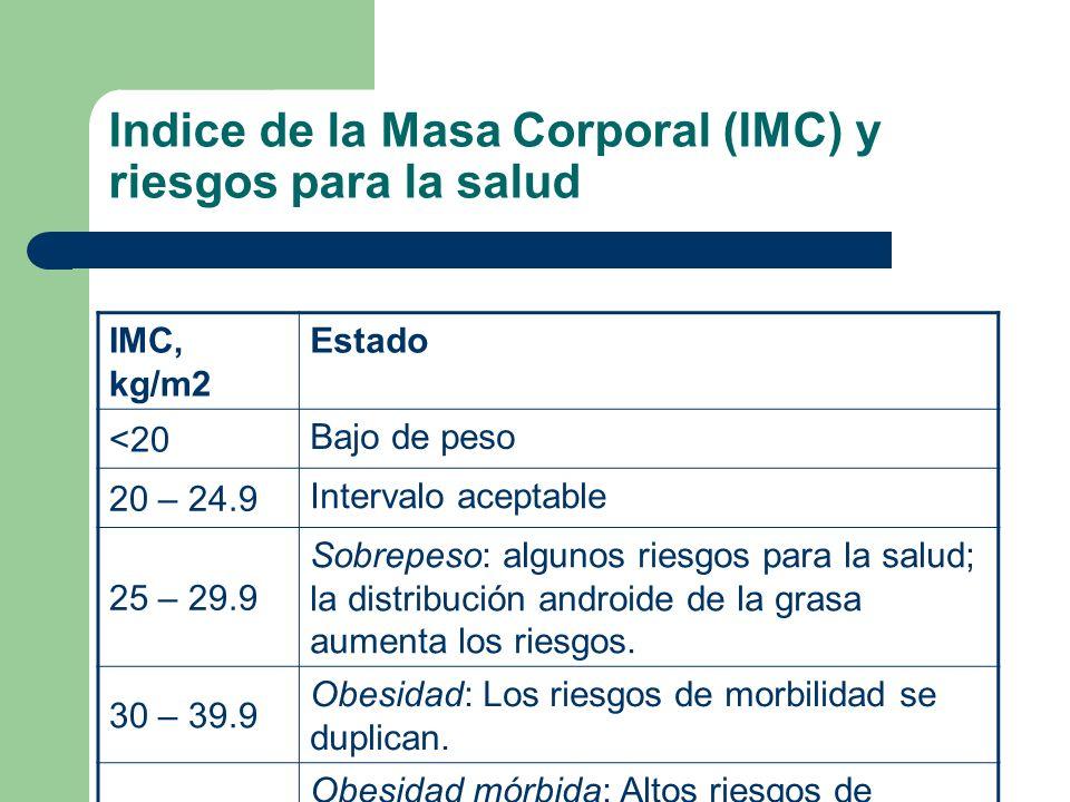 Indice de la Masa Corporal (IMC) y riesgos para la salud