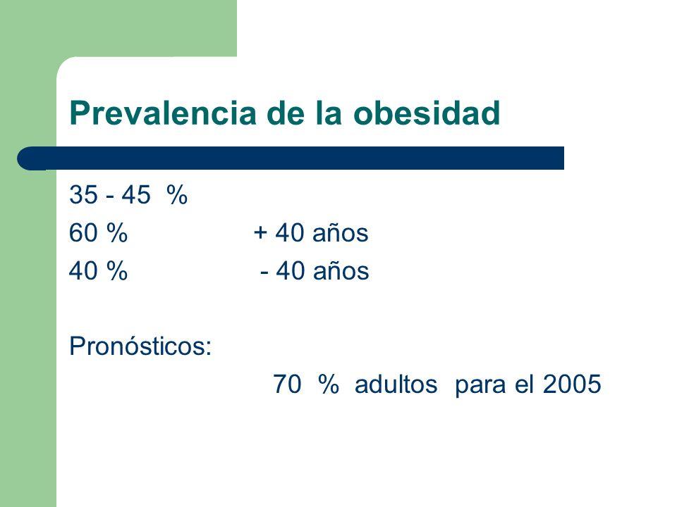 Prevalencia de la obesidad