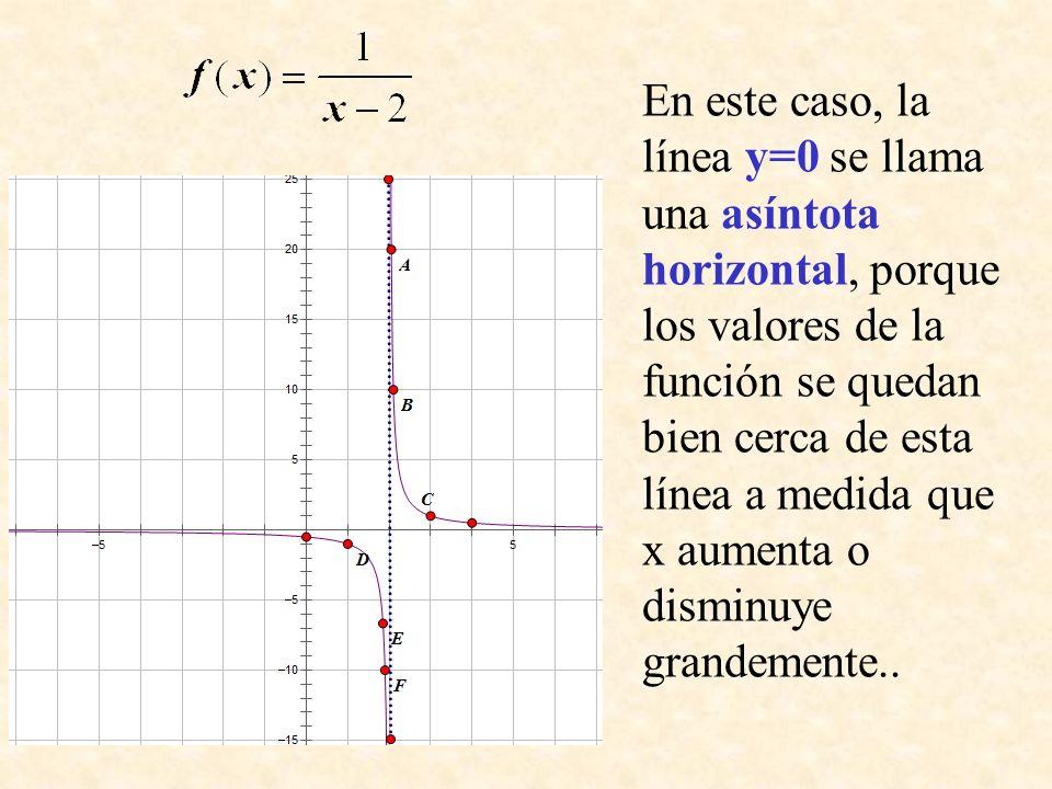 En este caso, la línea y=0 se llama una asíntota horizontal, porque los valores de la función se quedan bien cerca de esta línea a medida que x aumenta o disminuye grandemente..