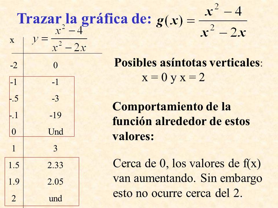 Trazar la gráfica de: Posibles asíntotas verticales: x = 0 y x = 2