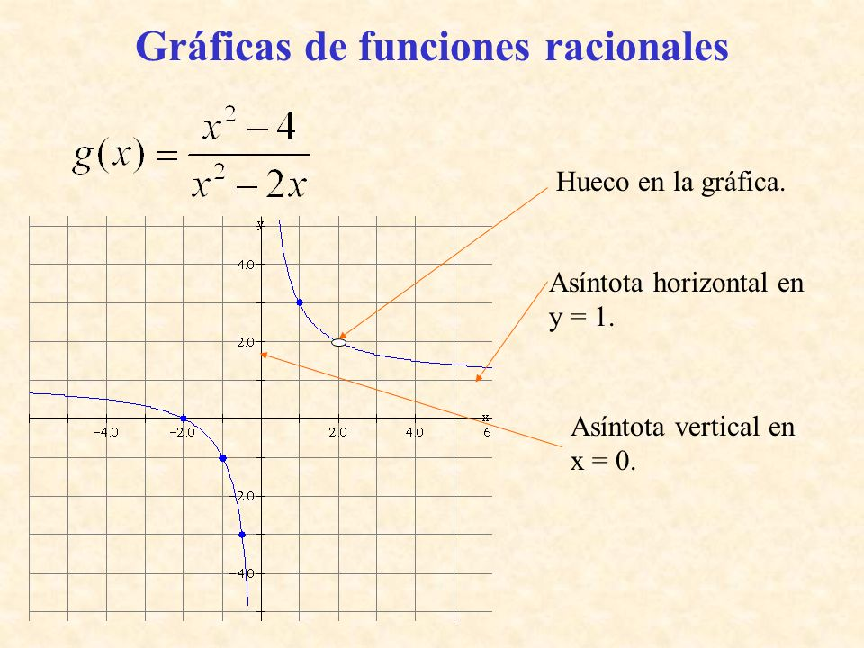 Gráficas de funciones racionales