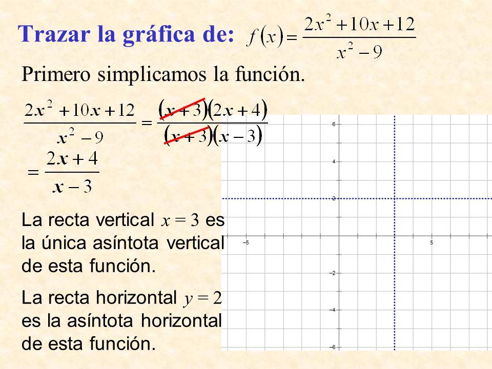 Trazar la gráfica de: Primero simplicamos la función.