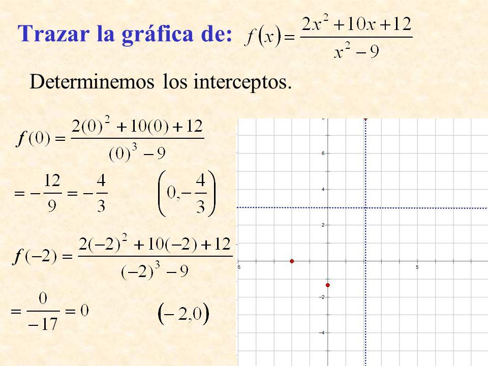 Trazar la gráfica de: Determinemos los interceptos.