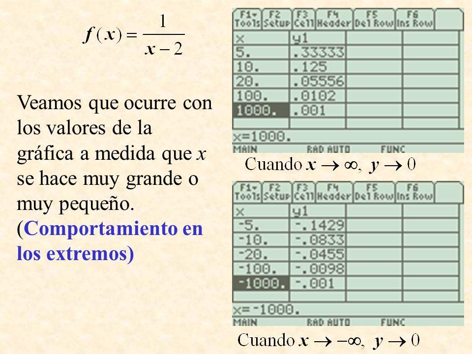 Veamos que ocurre con los valores de la gráfica a medida que x se hace muy grande o muy pequeño.