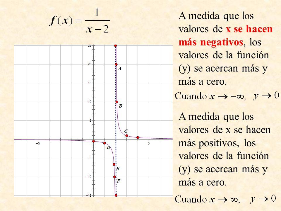 A medida que los valores de x se hacen más negativos, los valores de la función (y) se acercan más y más a cero.