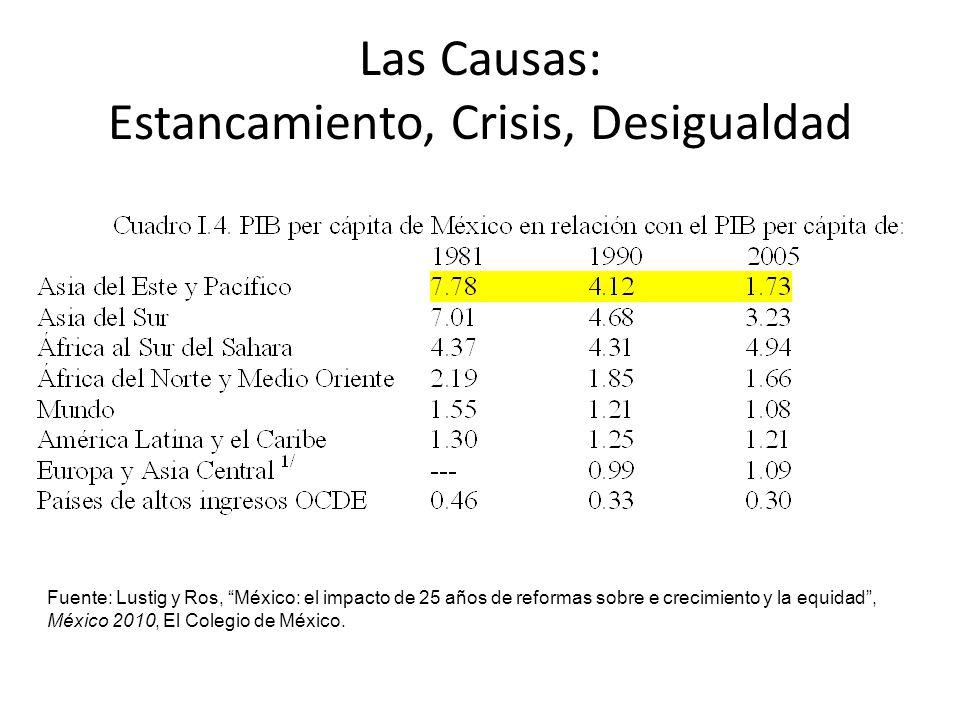 Las Causas: Estancamiento, Crisis, Desigualdad