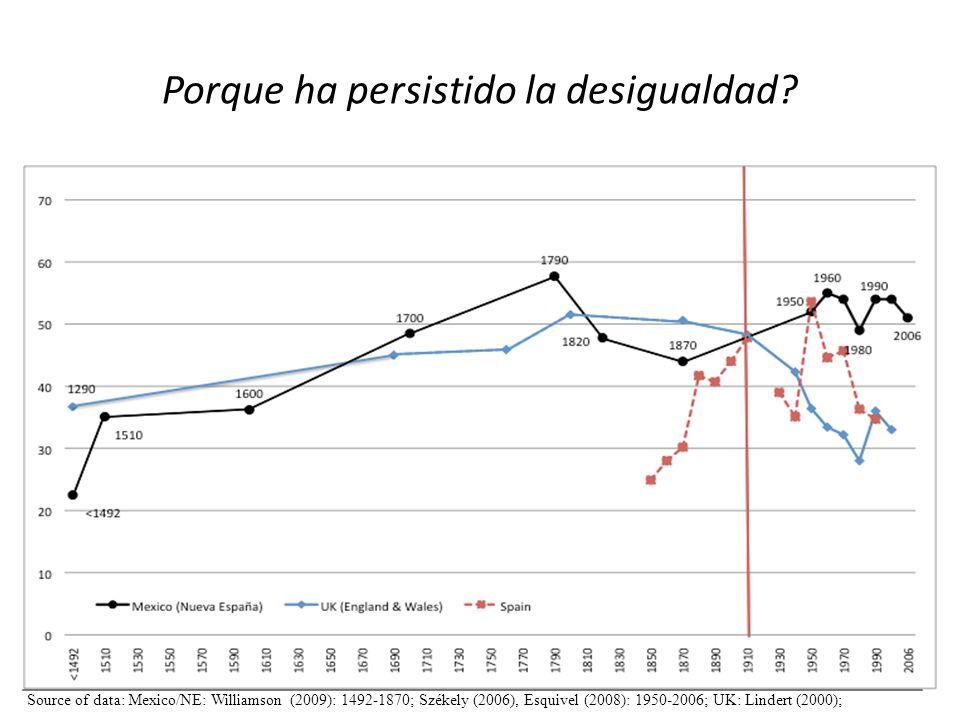 Porque ha persistido la desigualdad