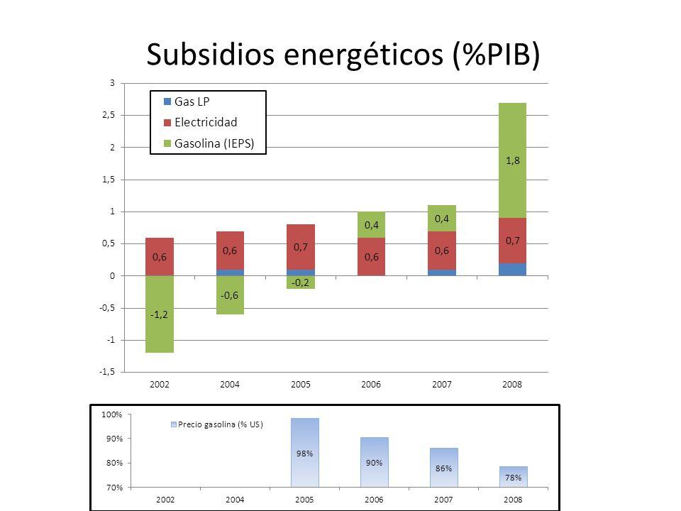 Subsidios energéticos (%PIB)