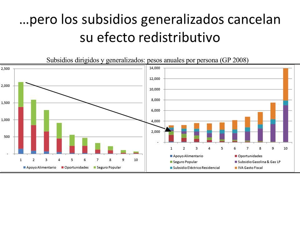 …pero los subsidios generalizados cancelan su efecto redistributivo