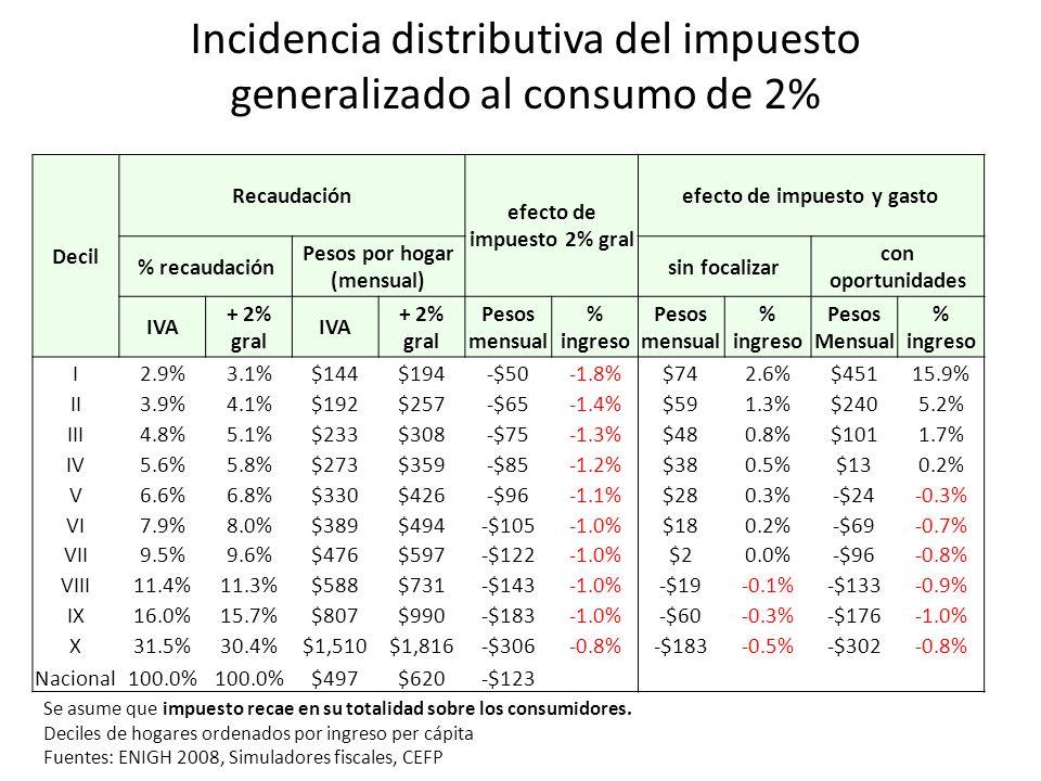 Incidencia distributiva del impuesto generalizado al consumo de 2%