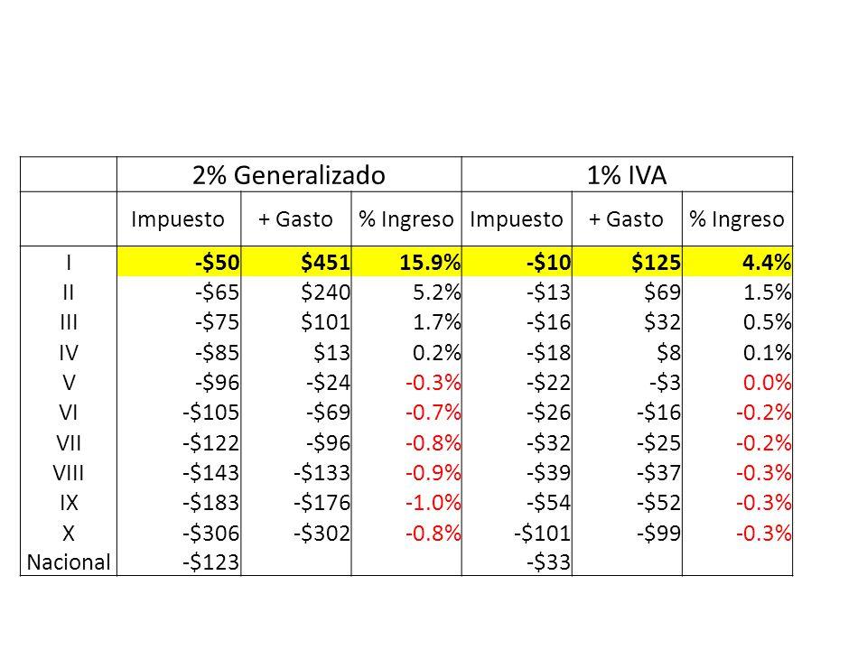 2% Generalizado 1% IVA Impuesto + Gasto % Ingreso I -$50 $451 15.9%