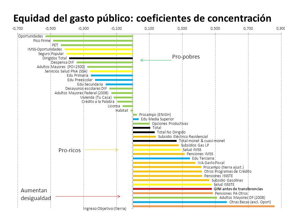 Equidad del gasto público: coeficientes de concentración
