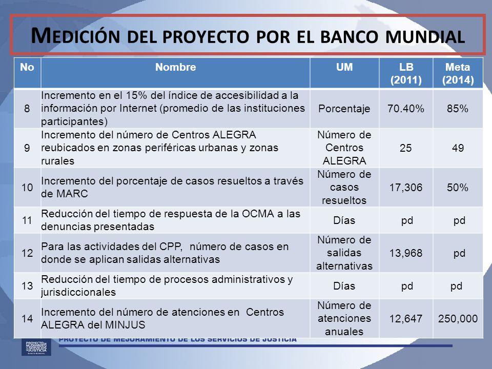 Medición del proyecto por el banco mundial