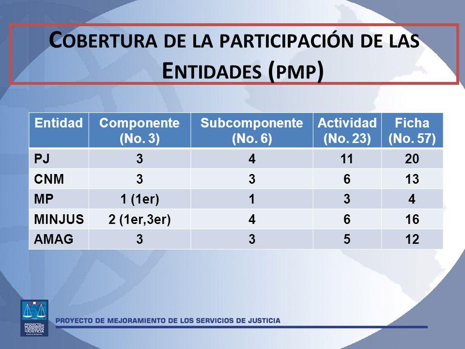 Cobertura de la participación de las Entidades (pmp)