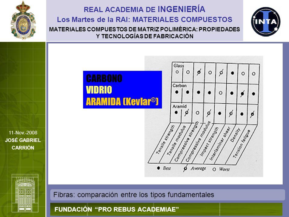 CARBONO VIDRIO ARAMIDA (Kevlar®) REAL ACADEMIA DE INGENIERÍA