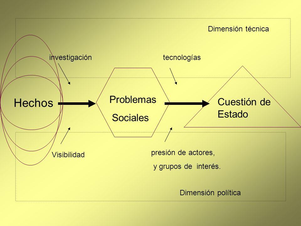 Hechos Problemas Cuestión de Estado Sociales Dimensión técnica