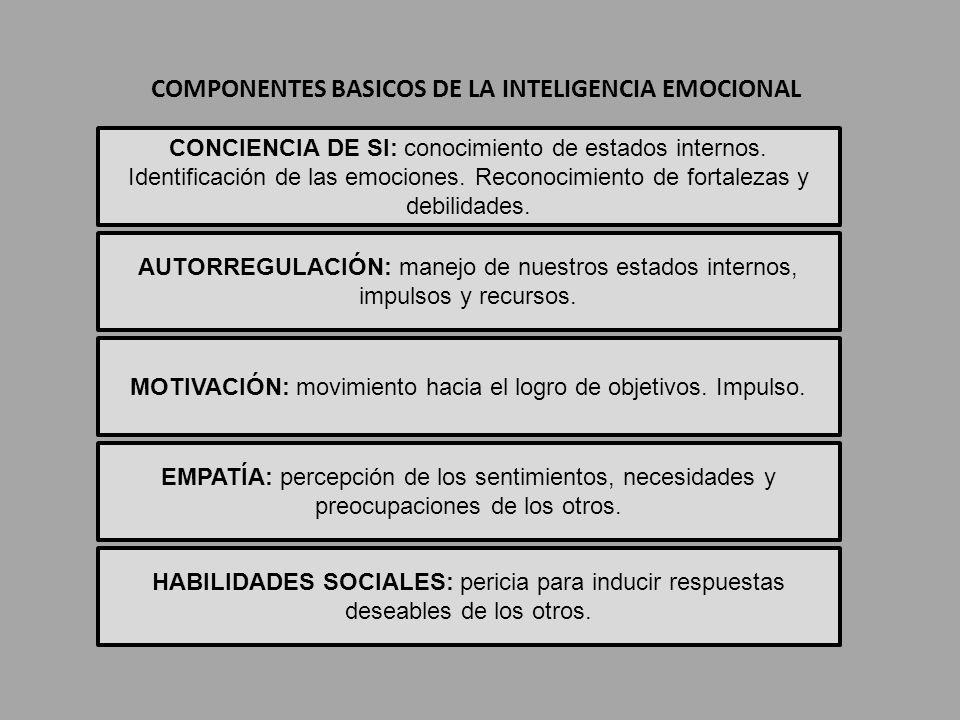 COMPONENTES BASICOS DE LA INTELIGENCIA EMOCIONAL