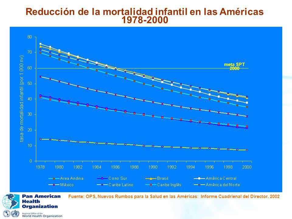 Reducción de la mortalidad infantil en las Américas 1978-2000