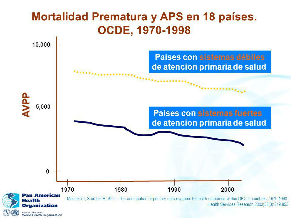 Mortalidad Prematura y APS en 18 países. OCDE, 1970-1998