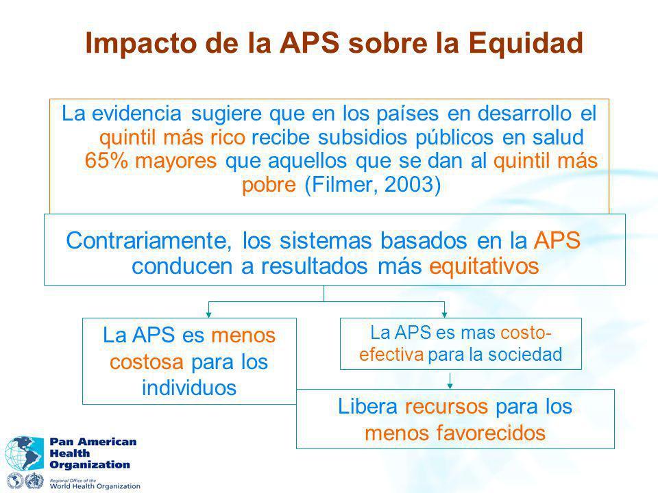 Impacto de la APS sobre la Equidad