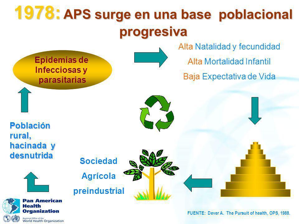 1978: APS surge en una base poblacional progresiva