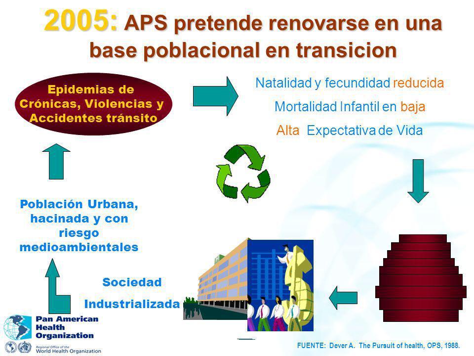 2005: APS pretende renovarse en una base poblacional en transicion