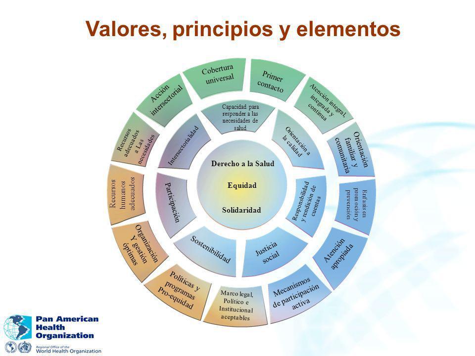 Valores, principios y elementos
