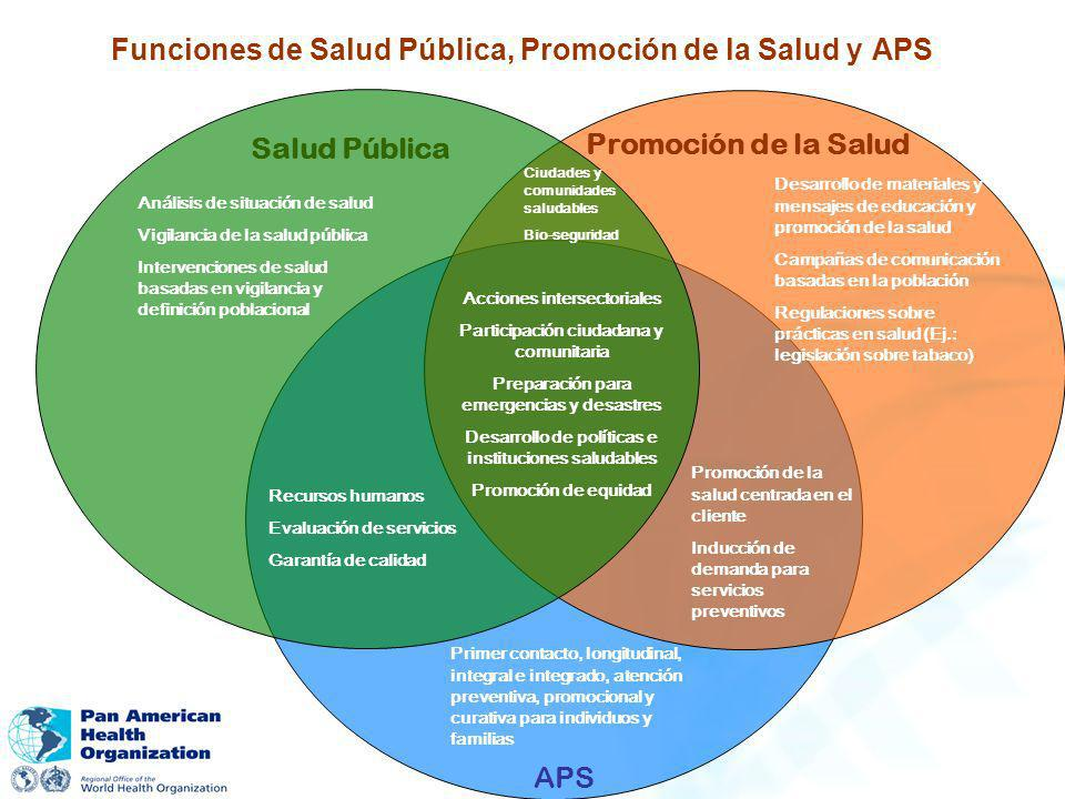 Funciones de Salud Pública, Promoción de la Salud y APS