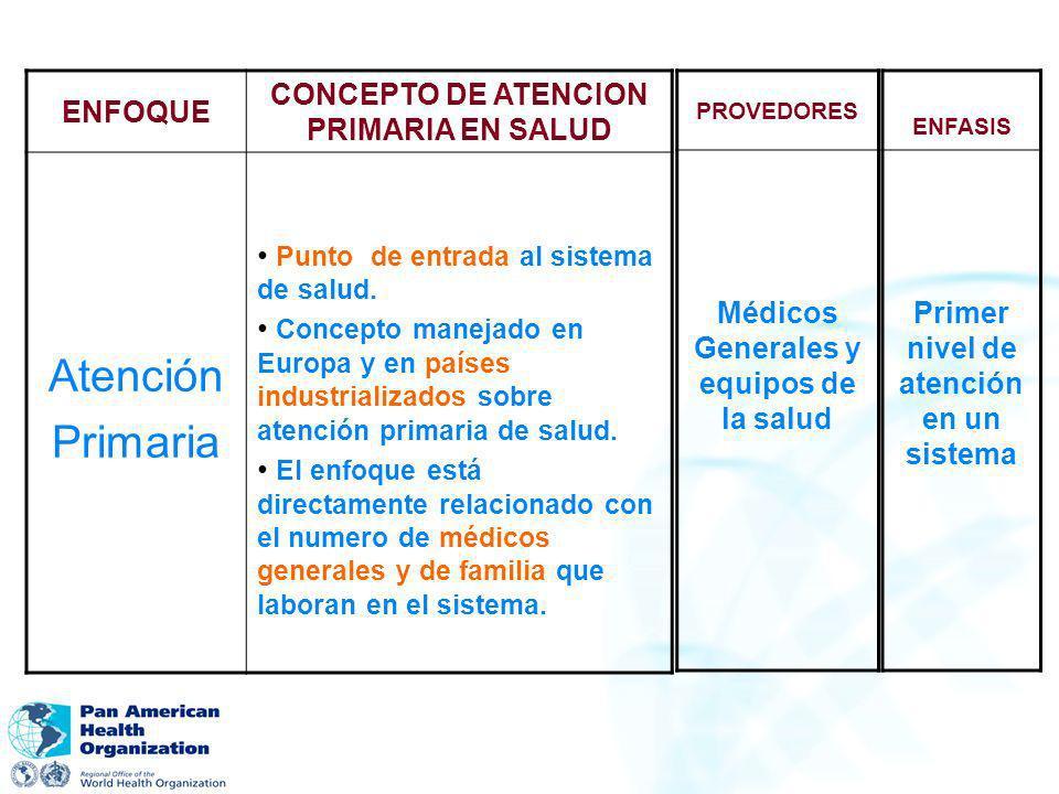 Atención Primaria ENFOQUE CONCEPTO DE ATENCION PRIMARIA EN SALUD