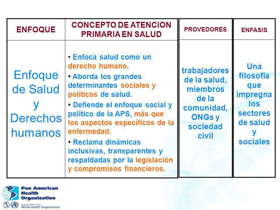CONCEPTO DE ATENCION PRIMARIA EN SALUD