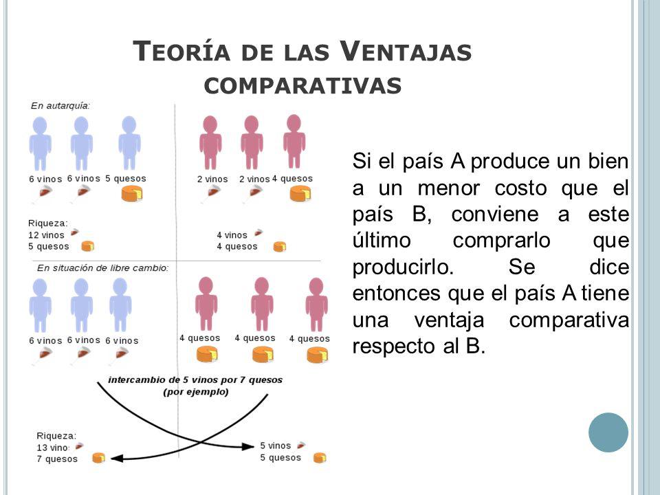 Teoría de las Ventajas comparativas