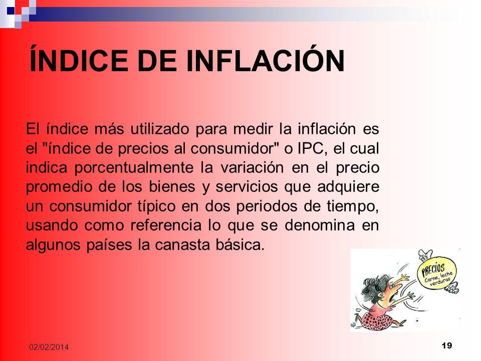 ÍNDICE DE INFLACIÓN