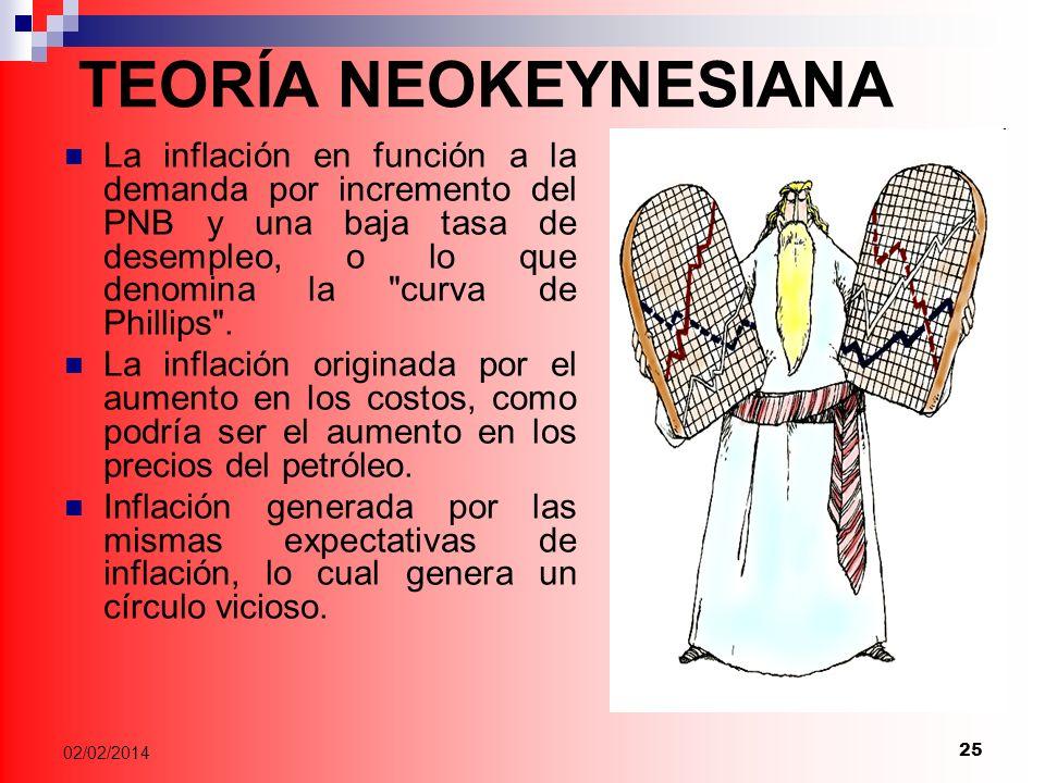 TEORÍA NEOKEYNESIANA